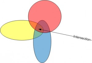 "Venn diagrams use ""spaces"" to represent ""sets"" or ""perspectives.""  The intersection of the spaces is the where the core of the concept lies."